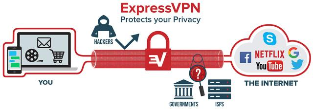 ExpressVPN explained