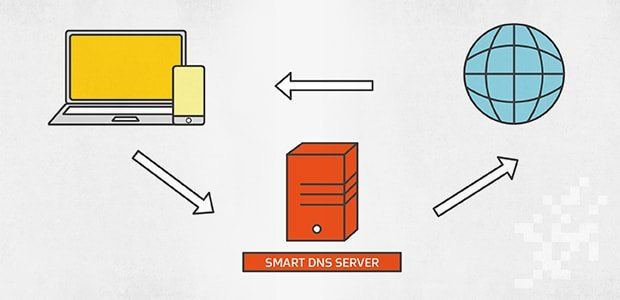 How Smart DNS Proxy Works