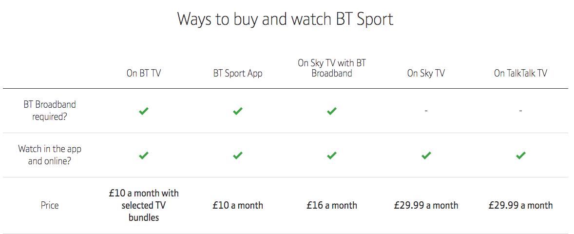 Bt Sport Subscription