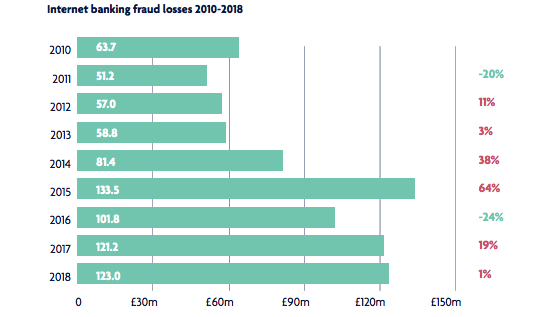 UK-online-fraud-2010-2018