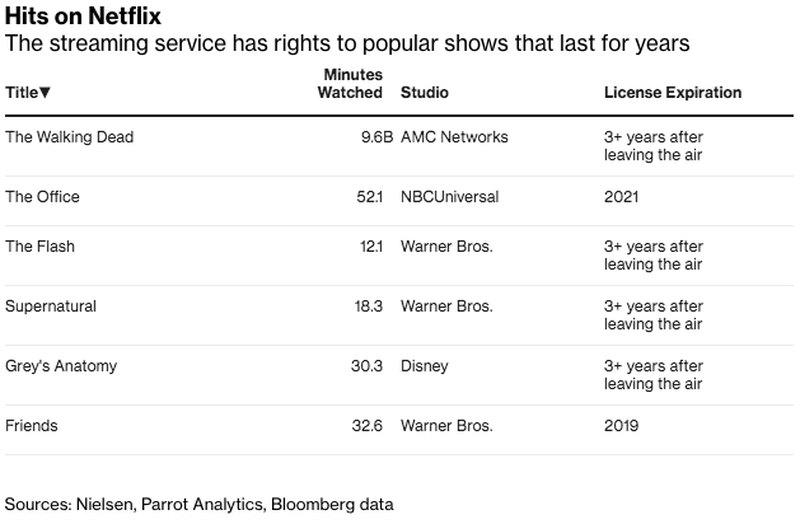 top-shows-netflix