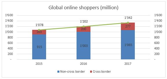 e-commerce sales growth