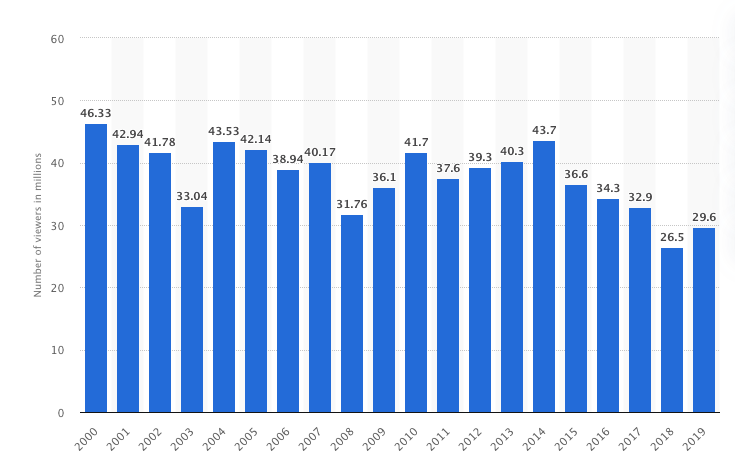 2010-2019 oscars viewership
