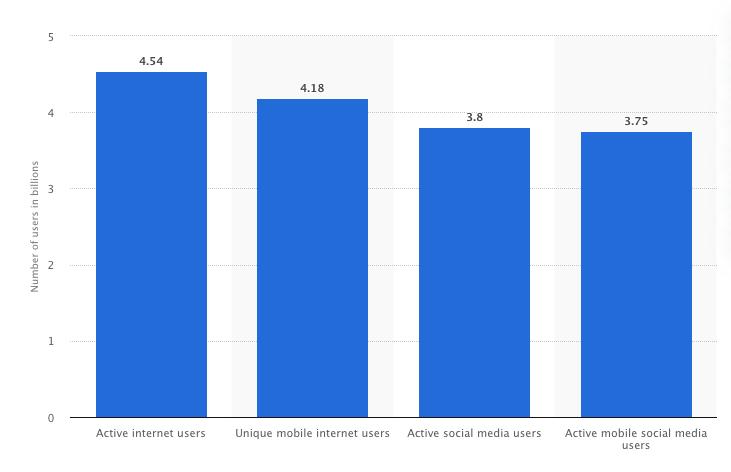 Statista: Global Internet Users