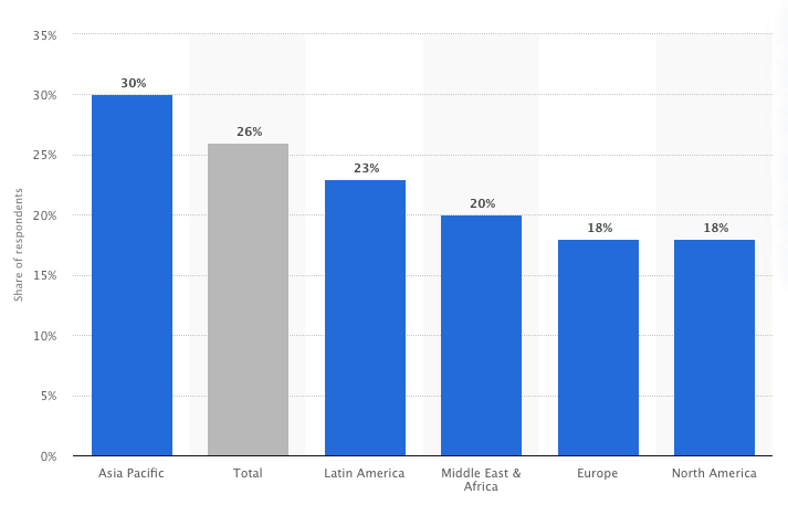 Statista: VPN Usage by Region