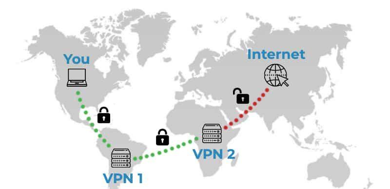 How Double VPN Works