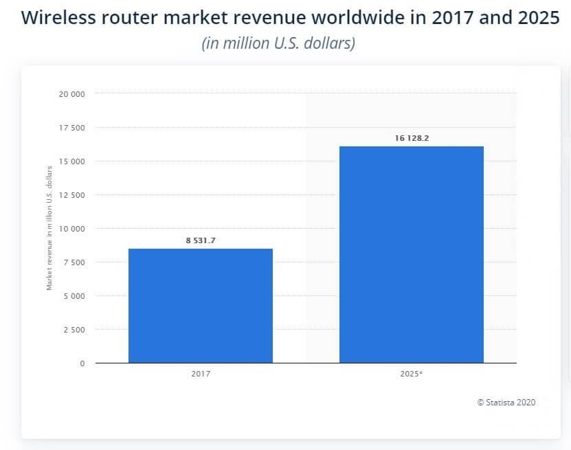Global Router Sales