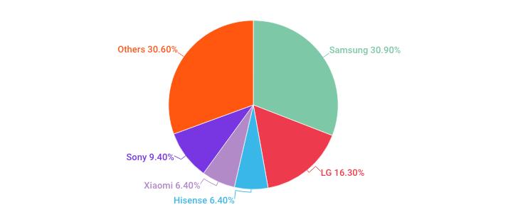 Samsung Revenues Share