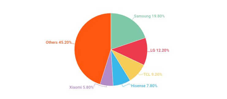Samsung Unit Sales