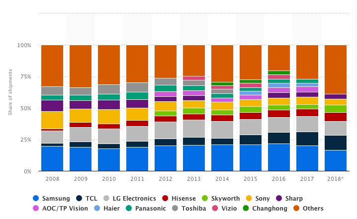 LG TV Sales