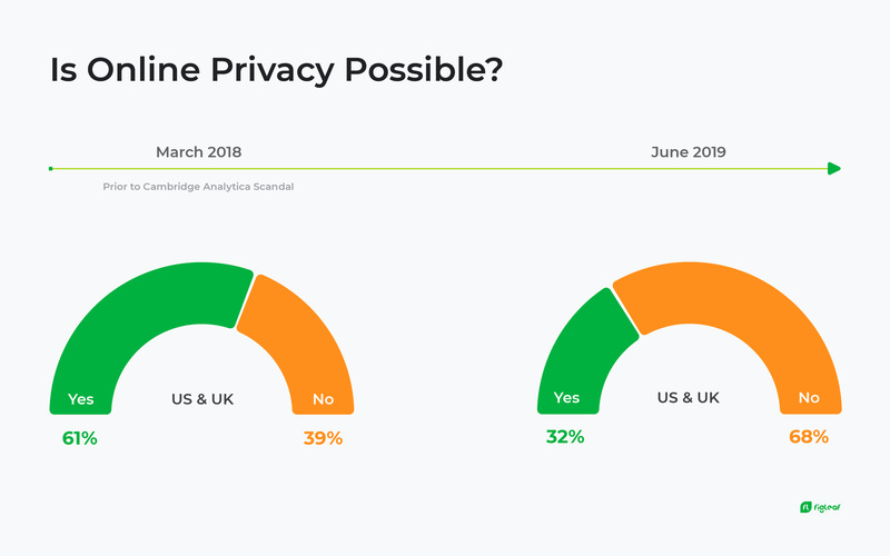 FigLeaf: Is Privacy Possible?
