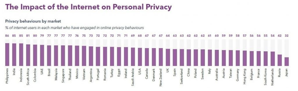 Online Privacy Behavior By Market