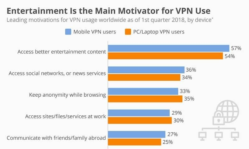 VPN Usage Motivations