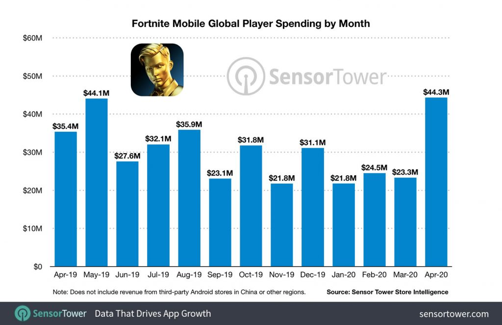 Fortnite Mobile Player Spending: Global