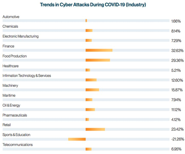 Cyberattacks Increase by Industry
