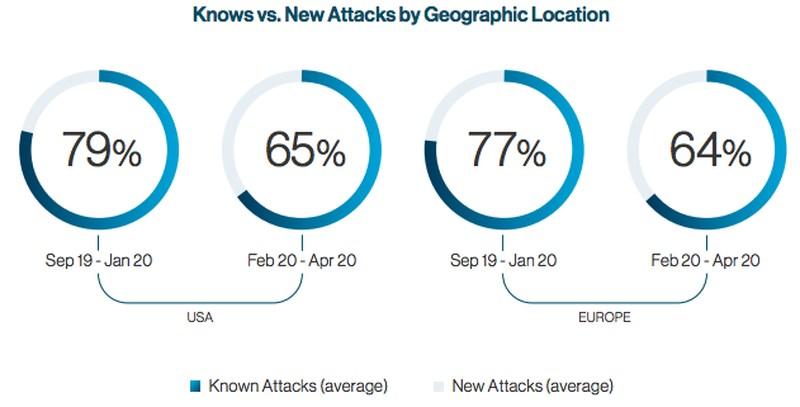 New Malware by Region
